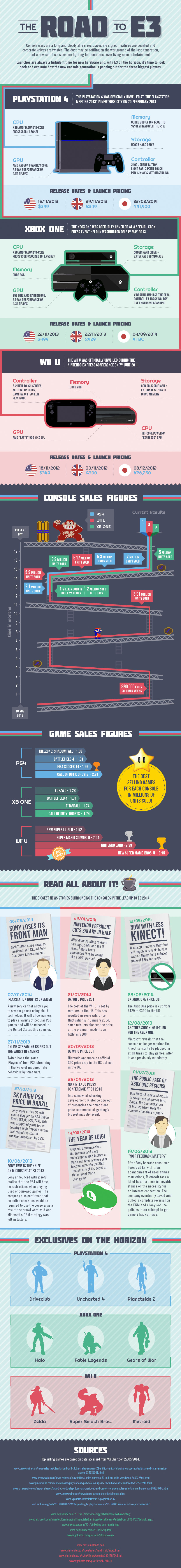 Road-to-E3-infographic
