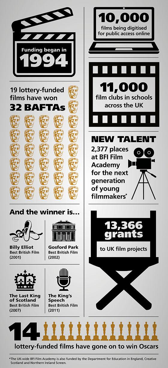 BFI-Infographic