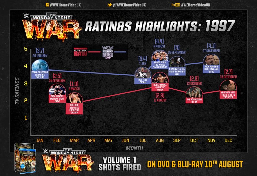 WWE-wars-1997