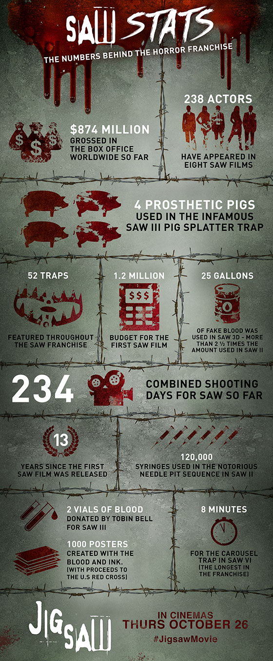 Saw-Jigsaw-Franchise-Infographic