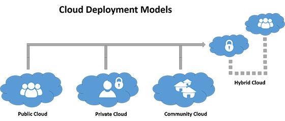cloud-graph